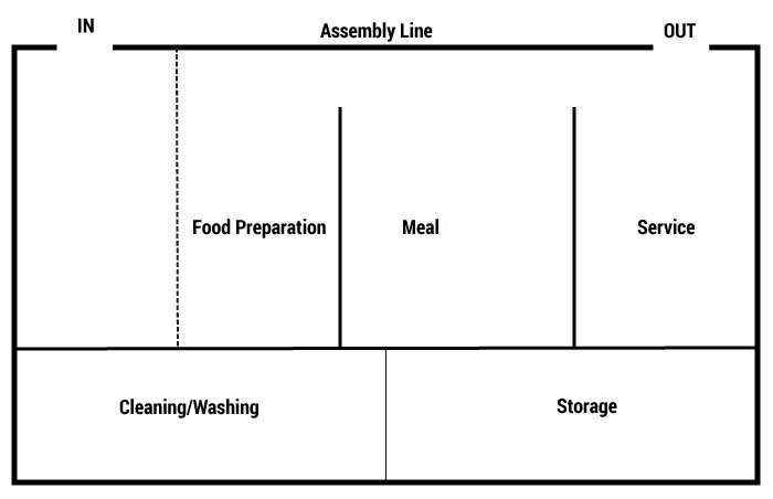 assembly-line-layout-example