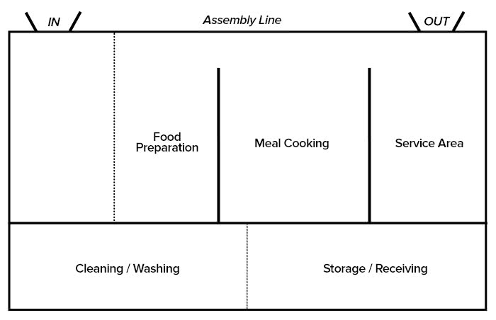 restaurant-assembly-line-layout-example
