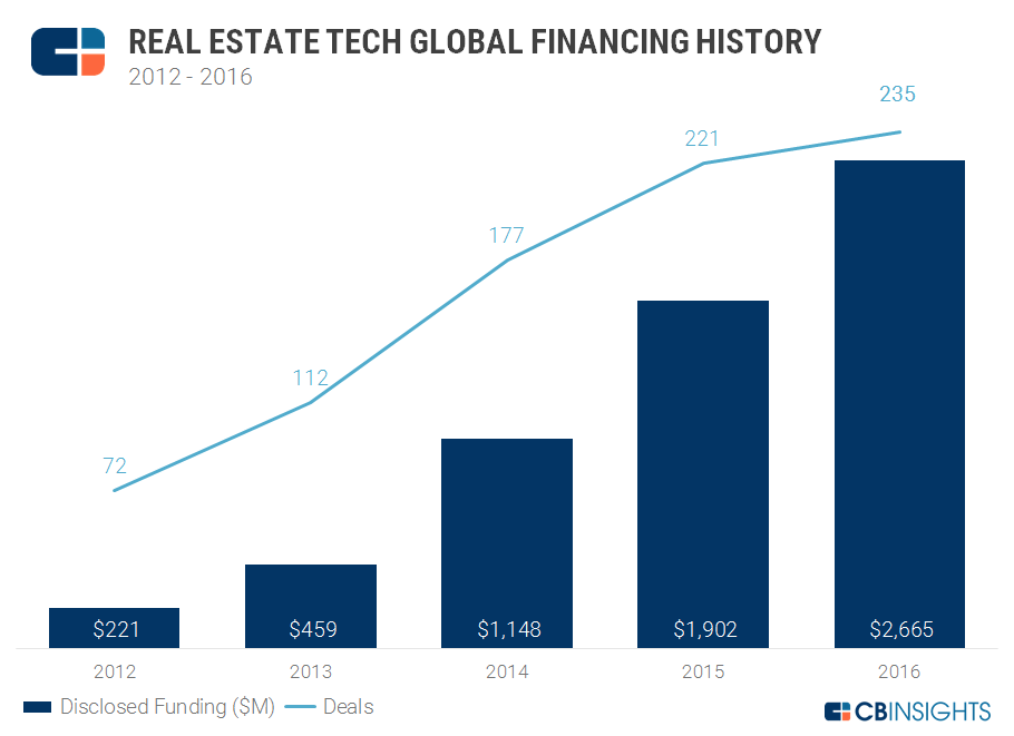 proptech-vc-funding-trends