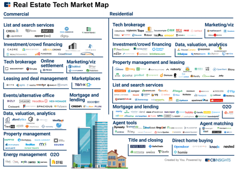 commercial-vs-residential-proptech