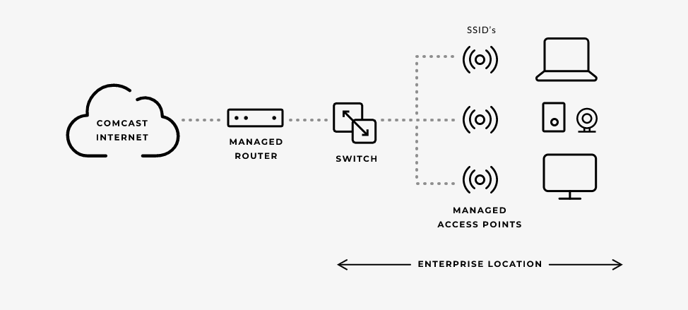 example-of-how-managed-wifi-works